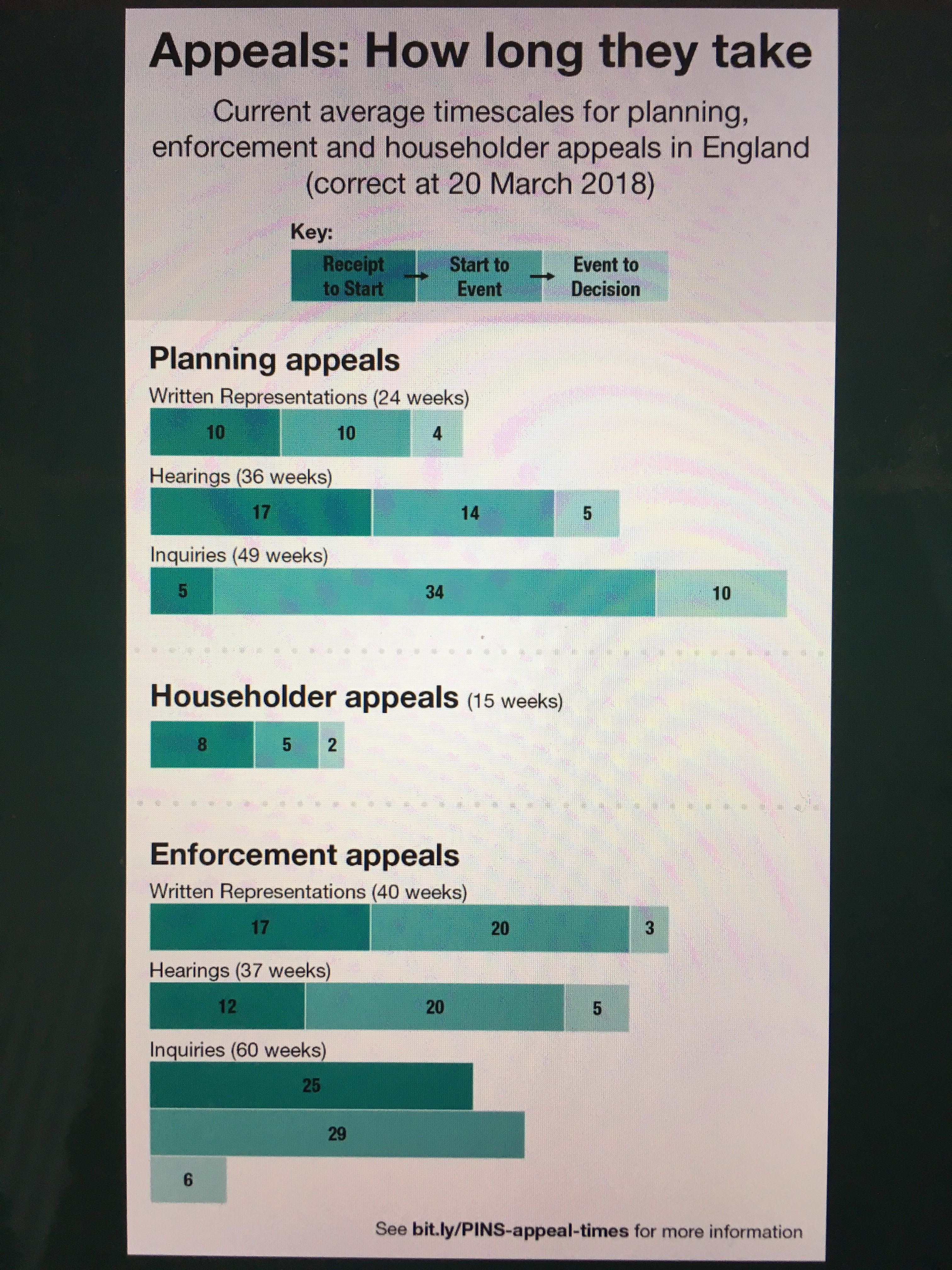 Planning Inspectorate appeal timescales